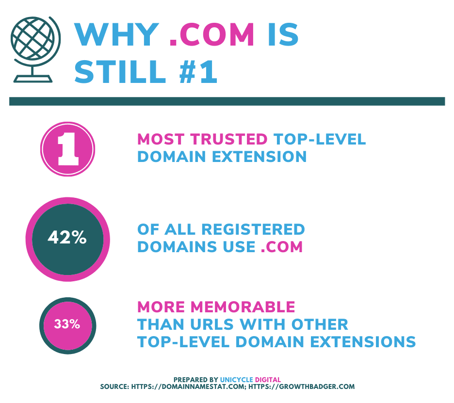 Why .com is still #1 Infographic