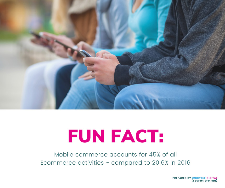 Mobile commerce accounts for 45% of all Ecommerce activities, compared to 20.6% in 2016
